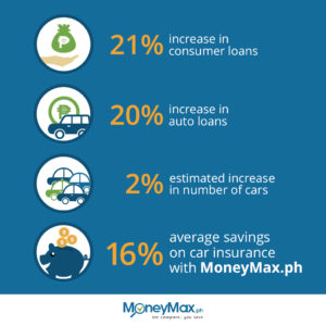 percentage of car loans