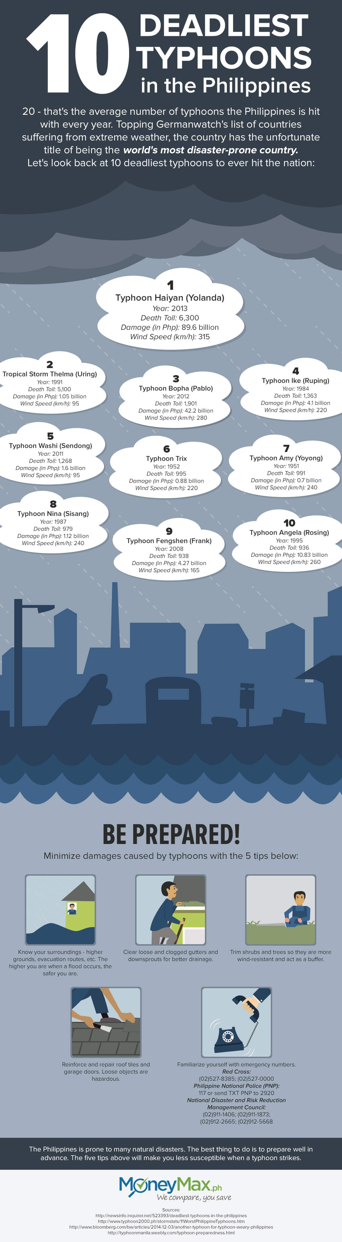 10 deadliest typhoons in the Philippines infographic