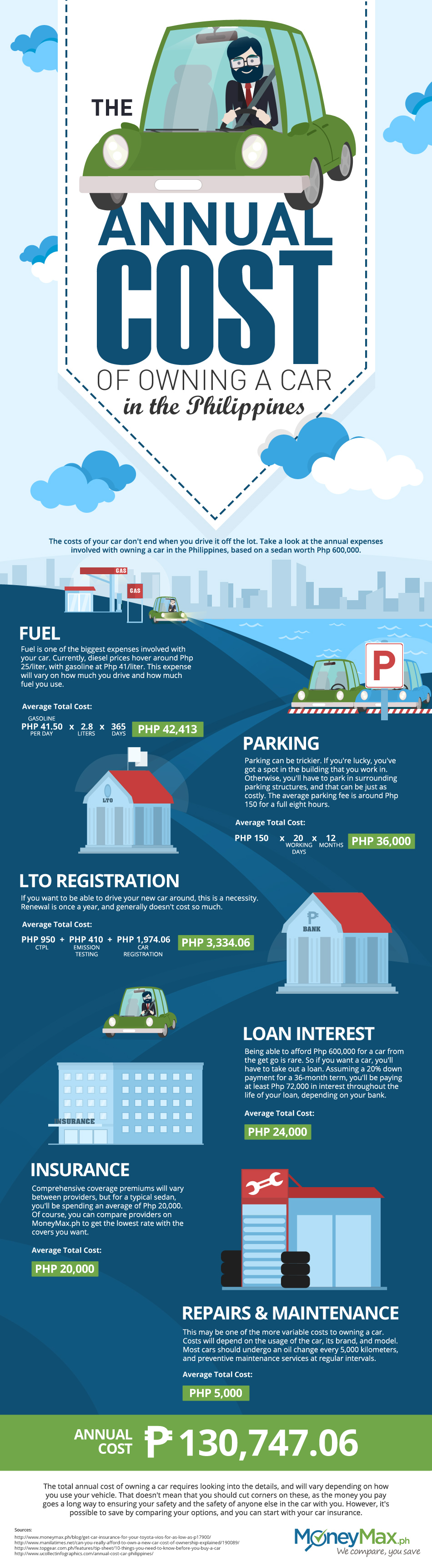 Annual Cost Of Owning A Car Infographic