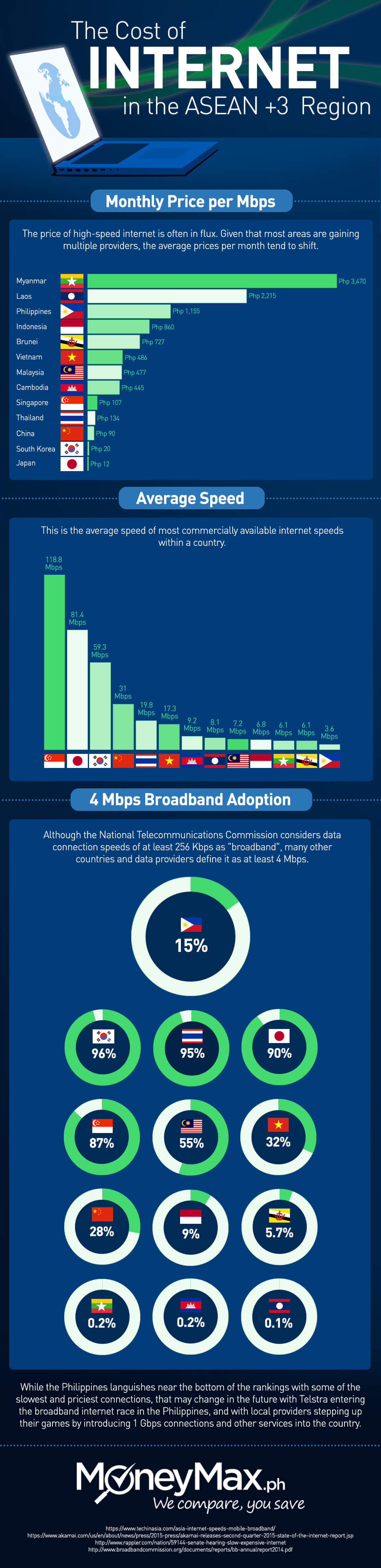 Cost of Internet is the ASEAN Region Infographic