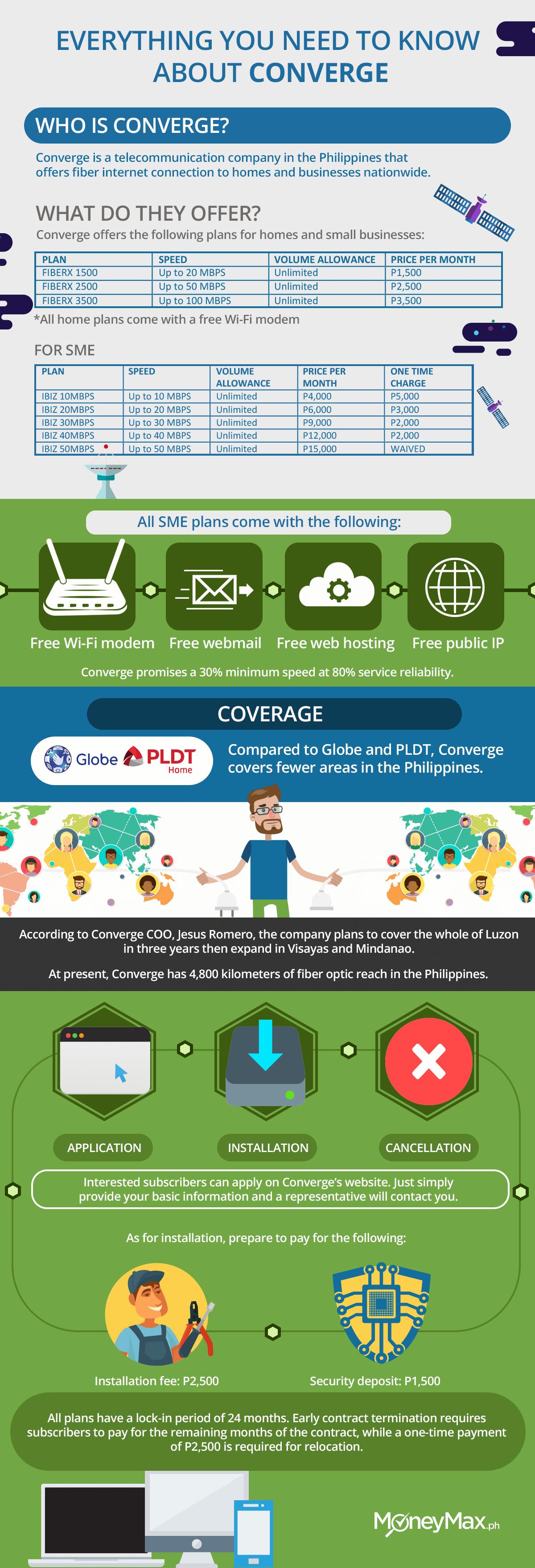 Converge Fiber Internet   MoneyMax.ph