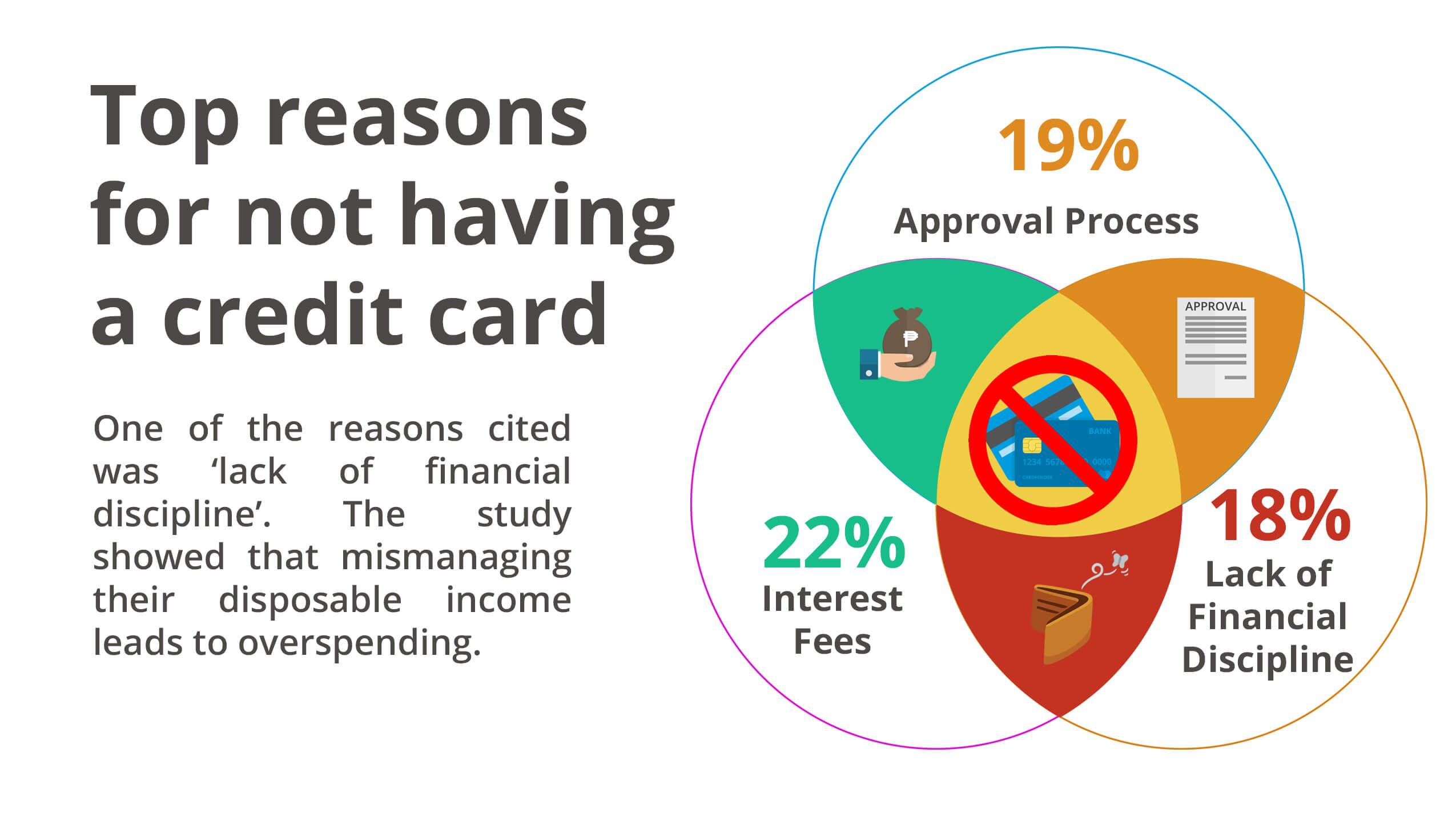 Credit Card Fees - Financial Life Survey | MoneyMax.ph