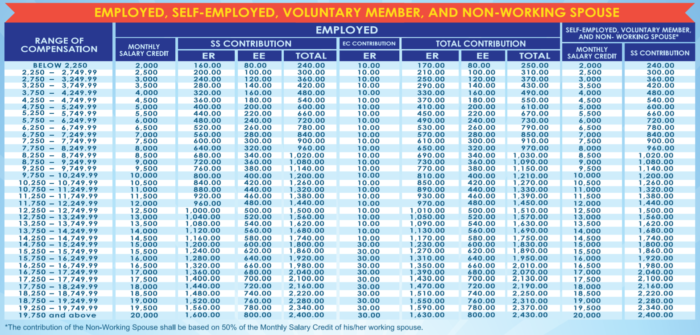 Voluntary Contribution - SSS Contributions Table