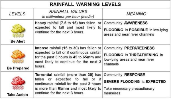NDRRMC Rainfall Warning Alerts | MoneyMax.ph