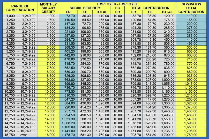 SSS Contributions Table | MoneyMax.ph