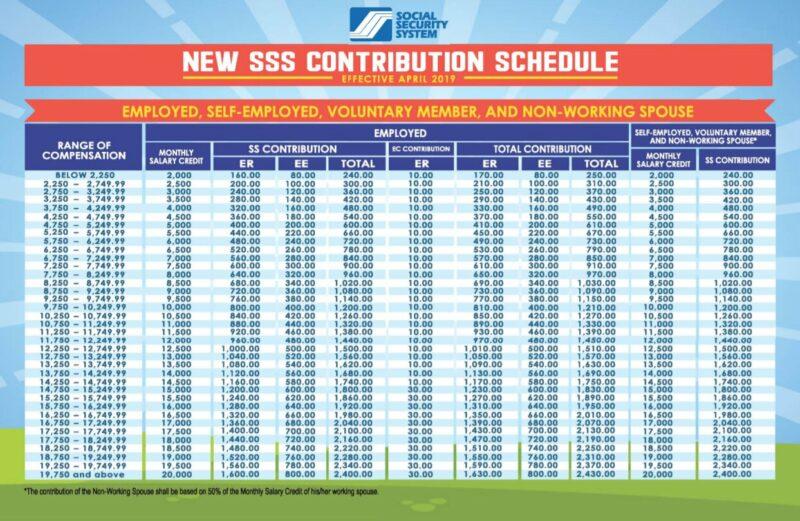 SSS Unemployment Benefits - sss table