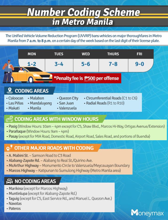 number coding scheme in metro manila