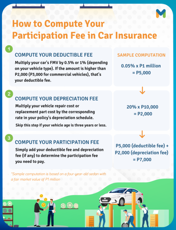 Participation Fee Computation in Car Insurance: Learn How to Compute the Participation Fee, Depreciation Fee, and Deductible Fee