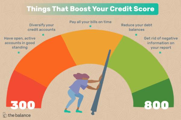 Credit Report vs Credit Score - What Is a Credit Score?