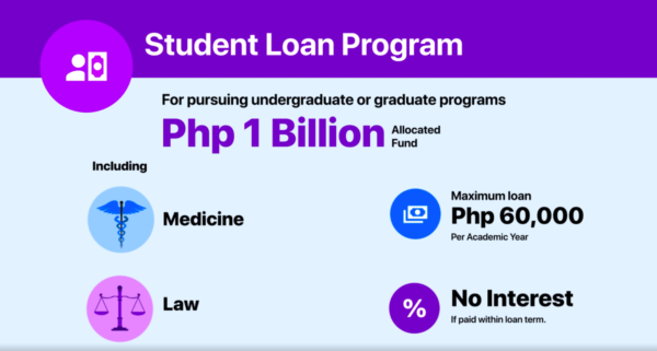 student loans in the philippines - ched student loan program